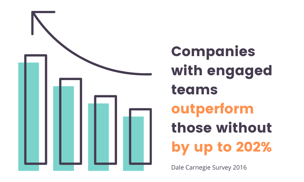 a graphic showing data about engaged team
