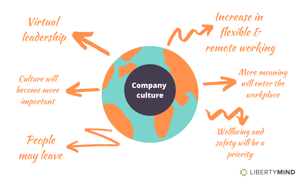 graphic illustration detailing the changes to company culture after covid-19